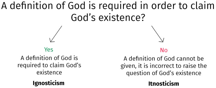 a discussion of the existence of god Does god exist bible study on the existence of god in the two previous articles of this series, we have taken for granted that god exists and, because of his laws, he established godly morality and a godly ethic.