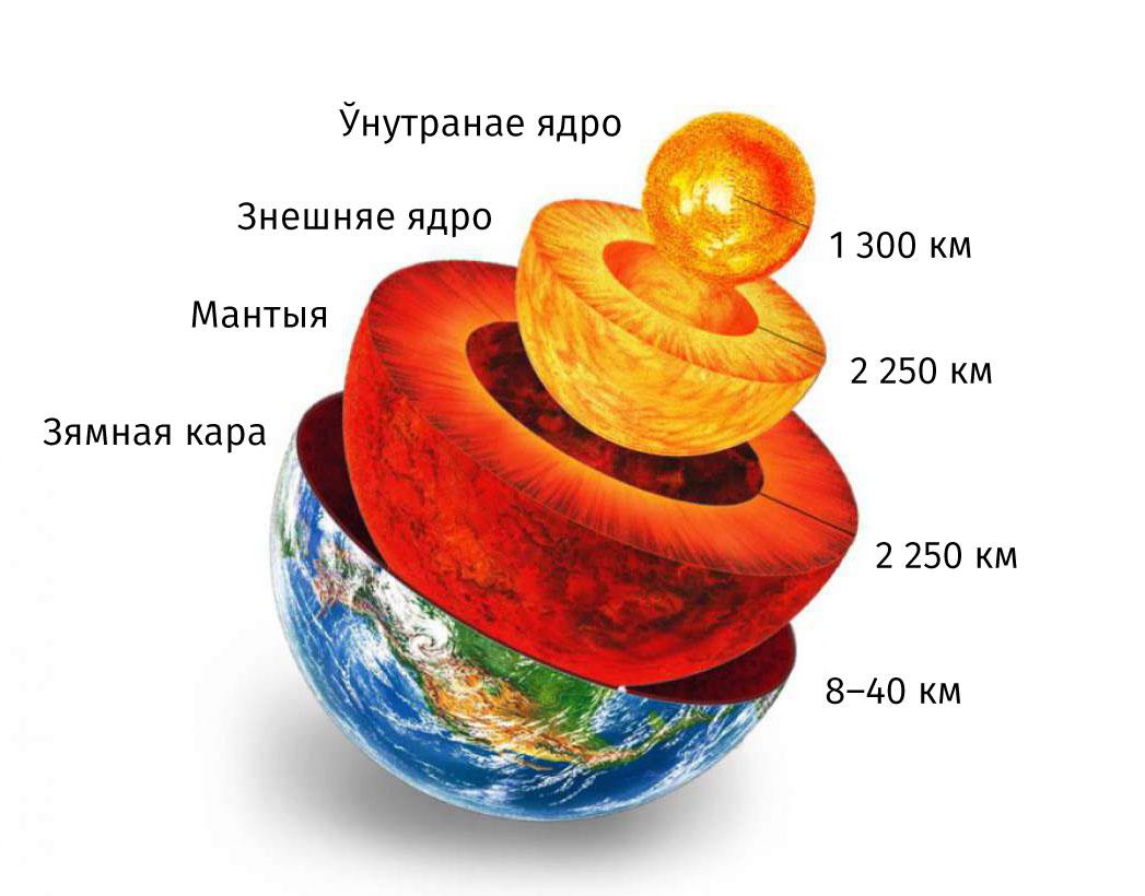 by66-iak-zluchany-rukh-plіt-ziamlі-z-zhytctcyom-na-planetce_05