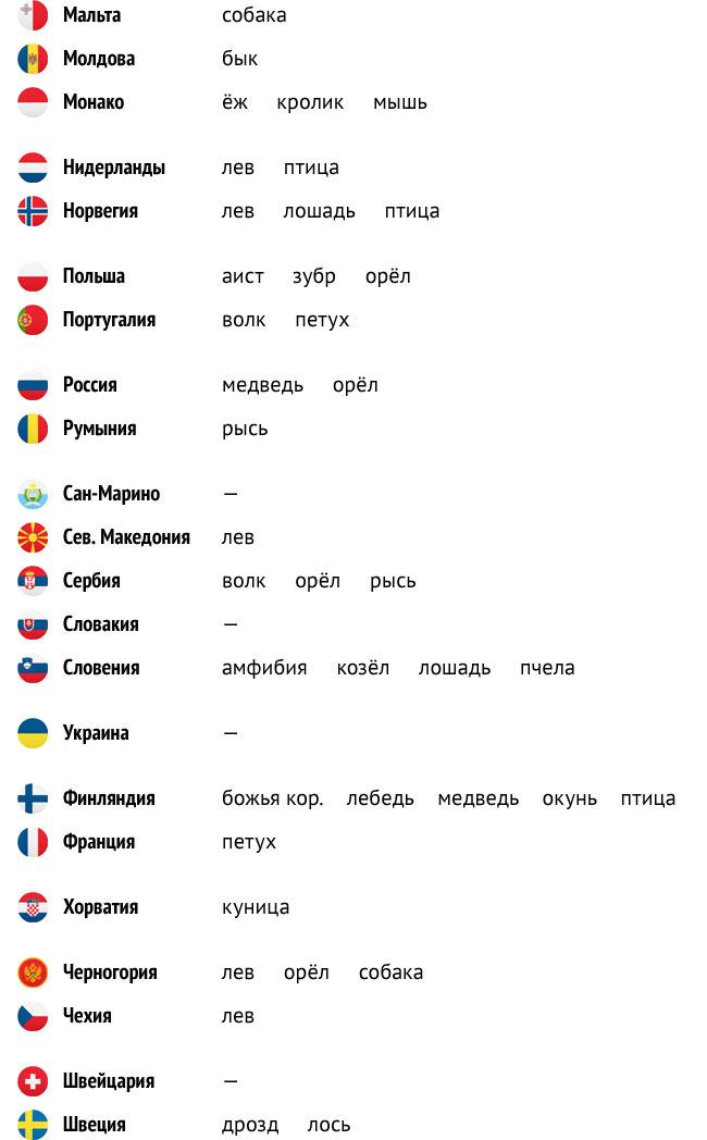 страны европы и их животные символы
